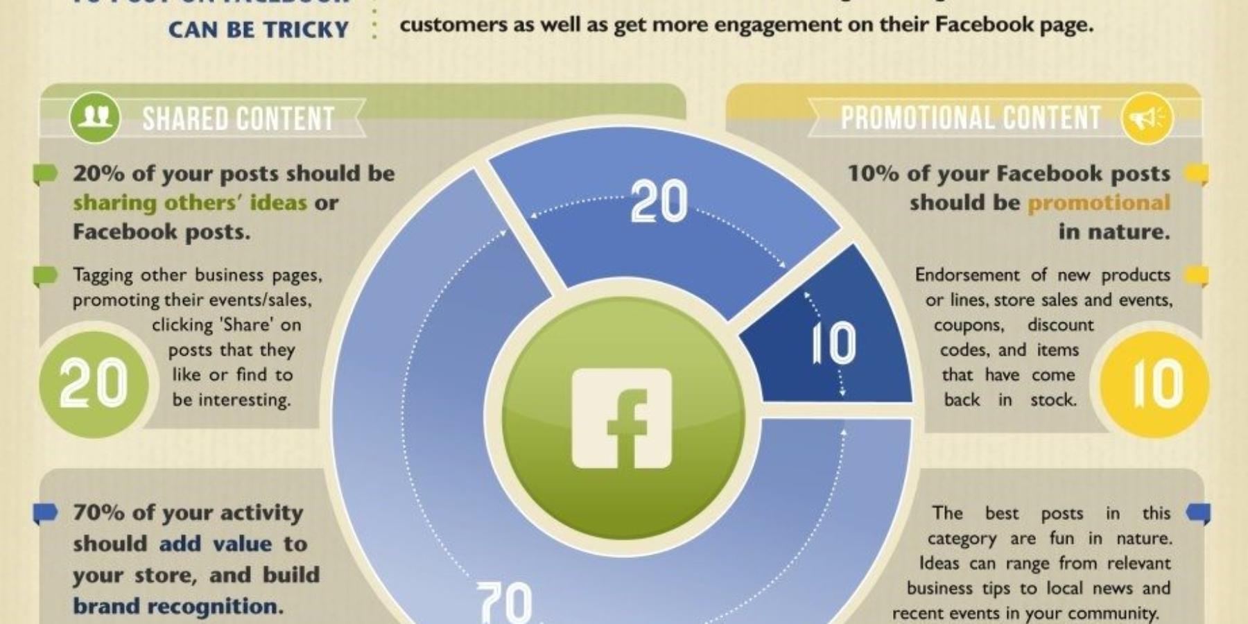 Kilka sposobów dobrych izłych nazdobycie fanów naFacebooku
