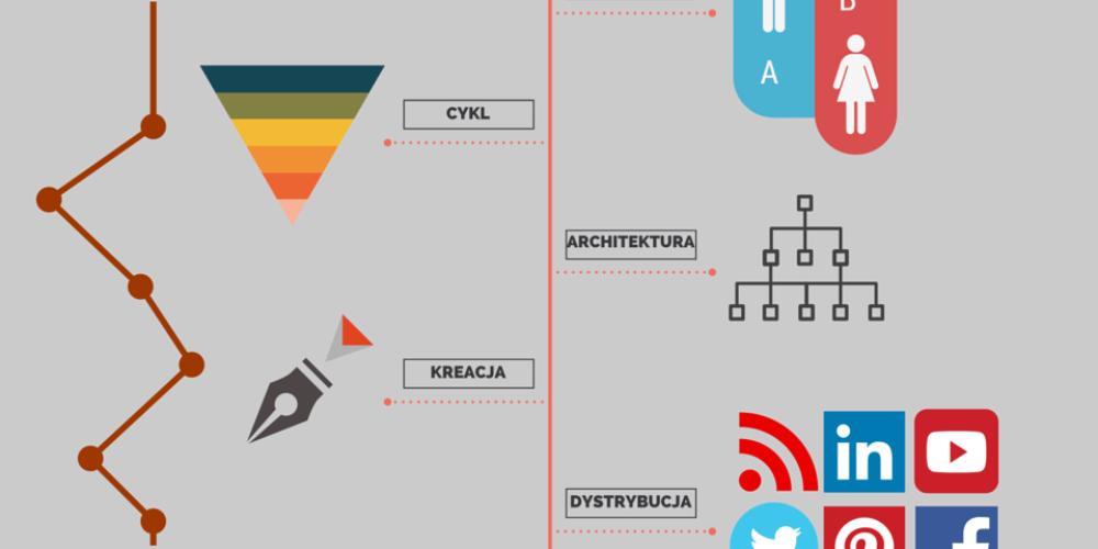 Zalety mapowania treści wcontent marketingu