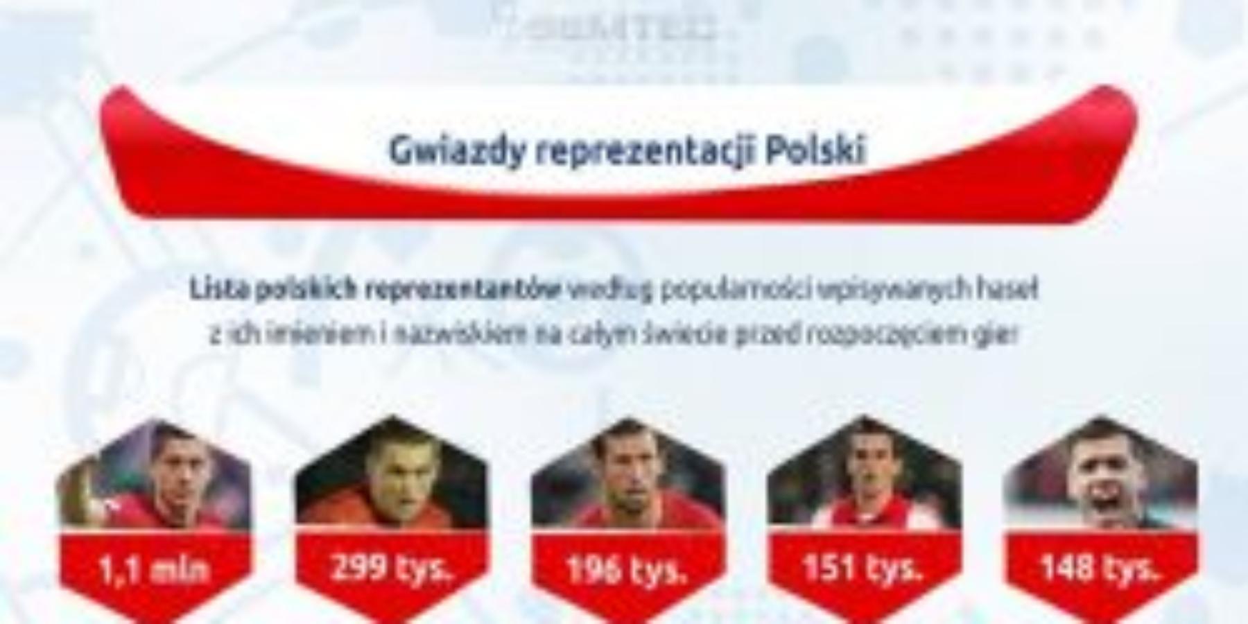 Euro 2016 wliczbach – kto podbił Google ijak prezentuje się ranking najpopularniejszych drużyn ipiłkarzy? [INFOGRAFIKA]