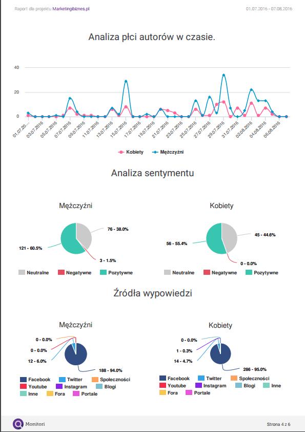 analiza płci