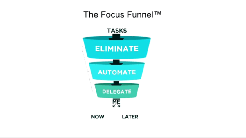 the-focus-funnel (1)
