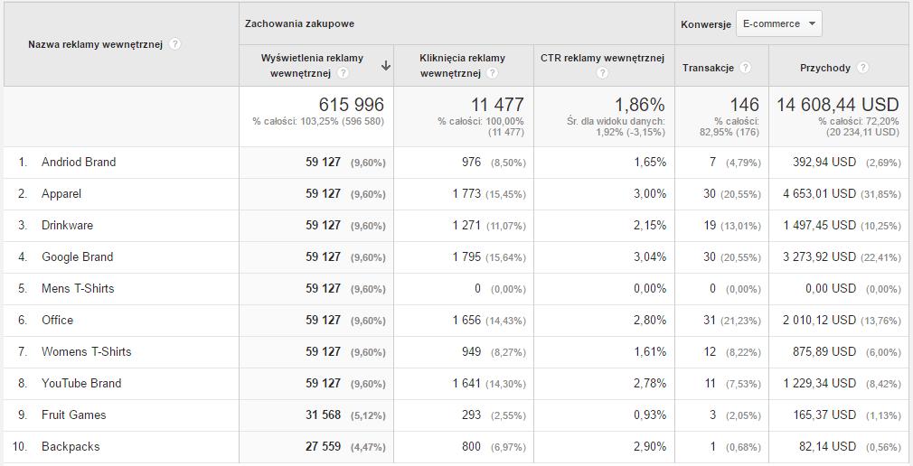 analytics-wewnetrzne-promocje