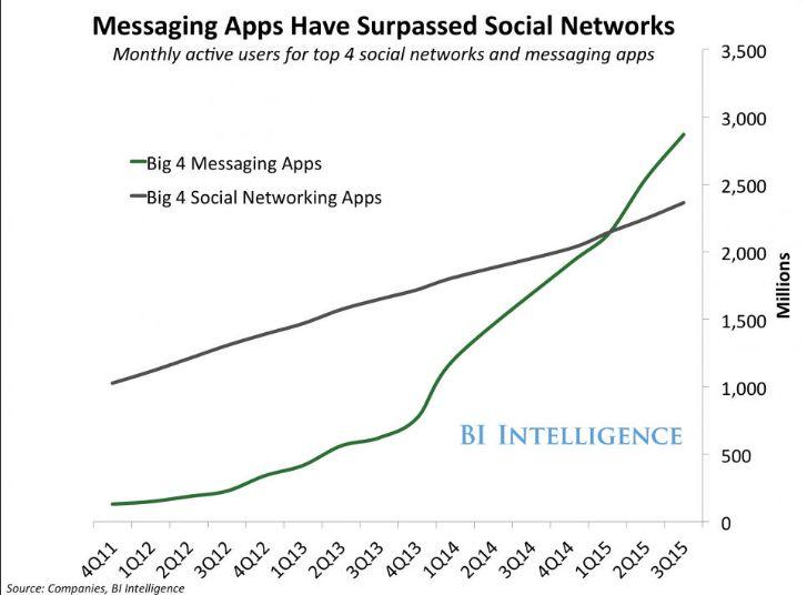 komunikatory social media