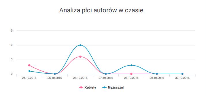 analiza-autorow