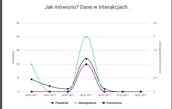 dane-w-interakcjach