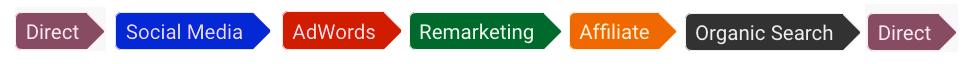 optymalizacja kampanii google
