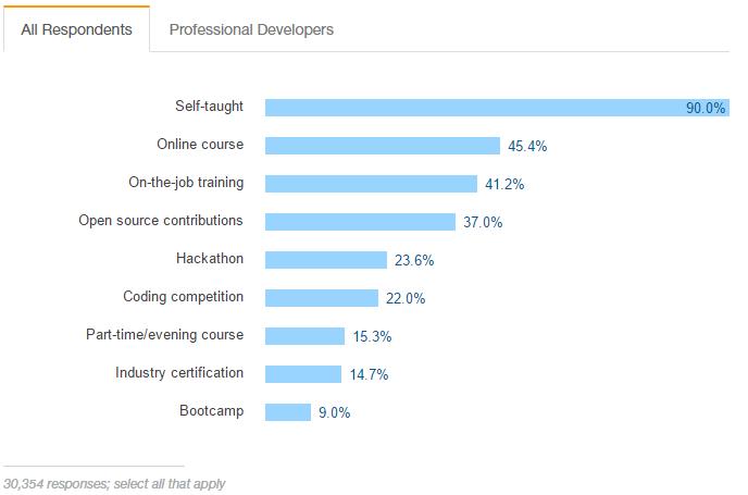 wykształcenie programistów