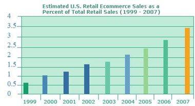 początki e-commerce