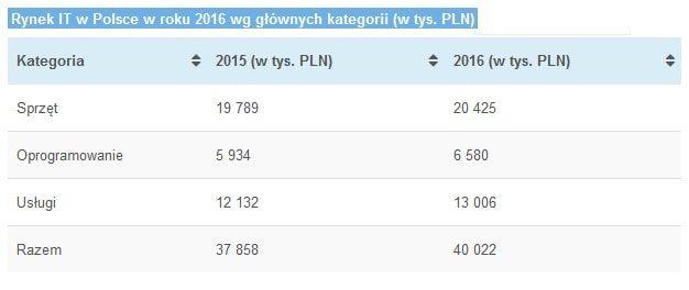 polski rynek it