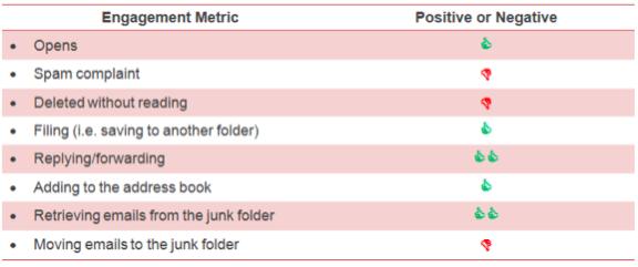 dostarczalność mailingów