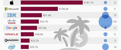 Ukryte oblicze korporacji IT: Twoja ulubiona firma popełnia przestępstwa podatkowe