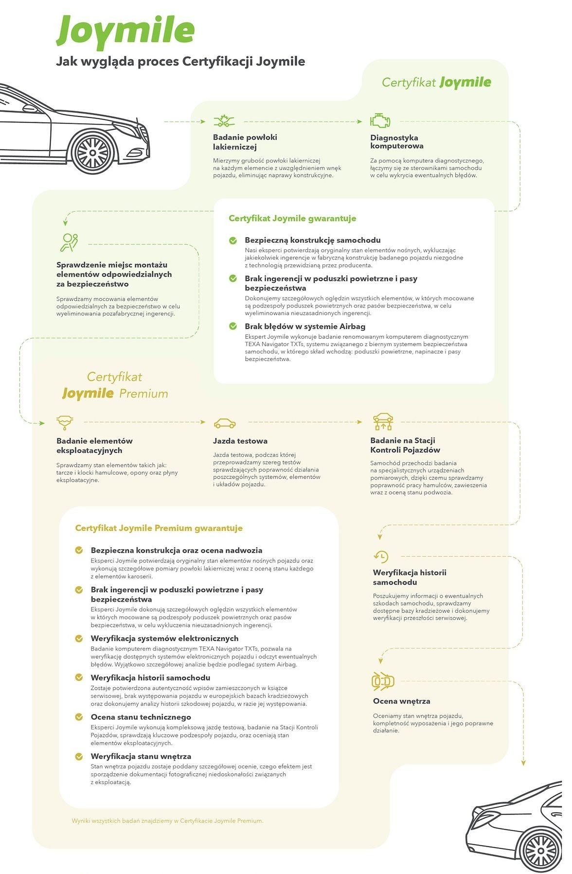 Joymile proces certyfikacji