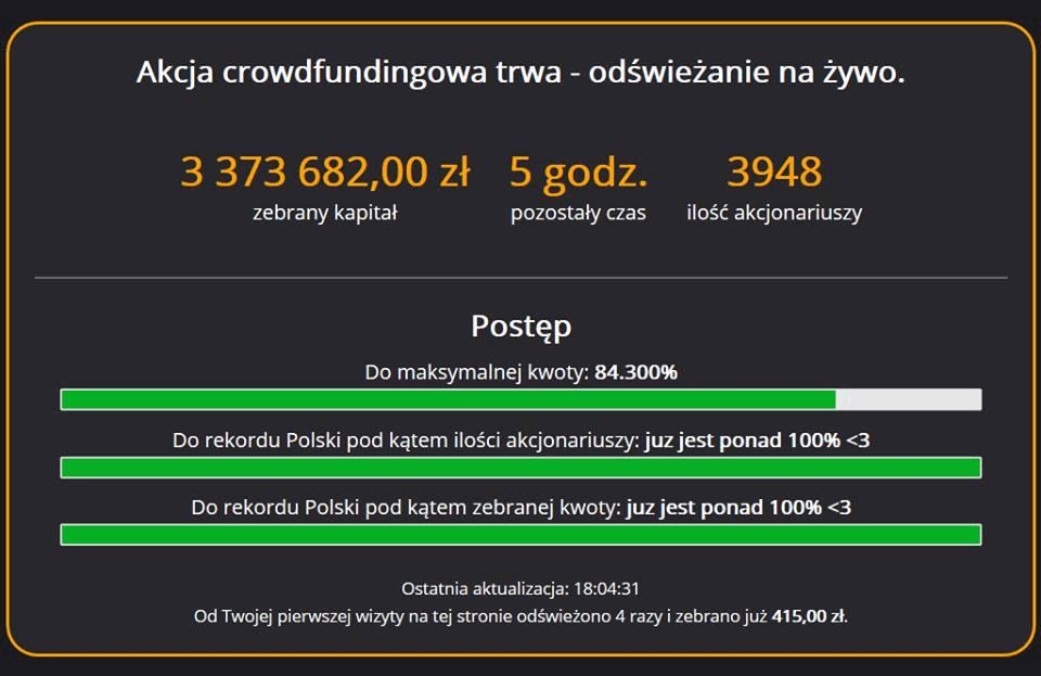 Crowdfunding udziałowy