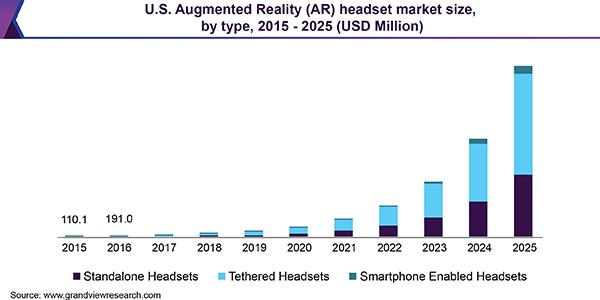 AR - trendy iprognozy Augmented Reality