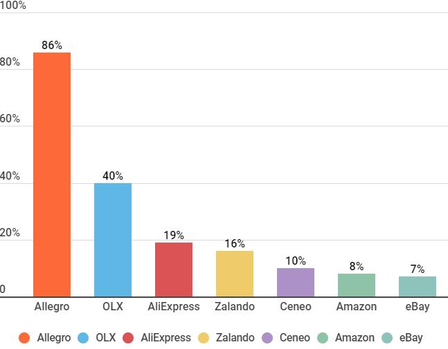 Amazon Kontra Allegro Jak Bedzie Wygladac Pojedynek Serwisow Marketing I Biznes